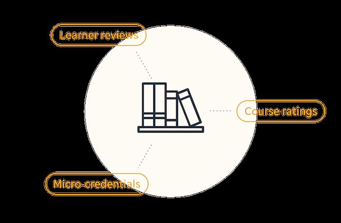 Editable Course Library
